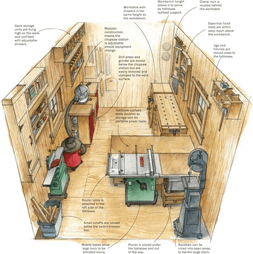 How To Set Up A Fully Equipped Small Woodworking Workshop
